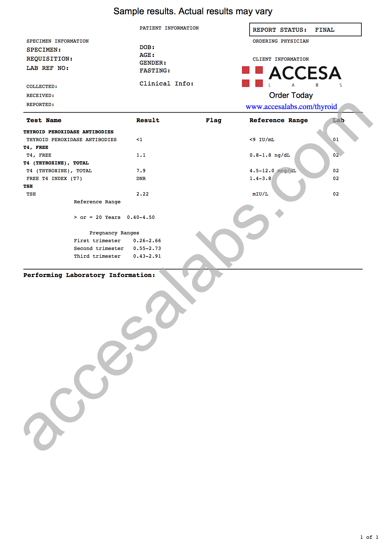 Thyroid Panel - Low (Hypothyroid) Sample Report